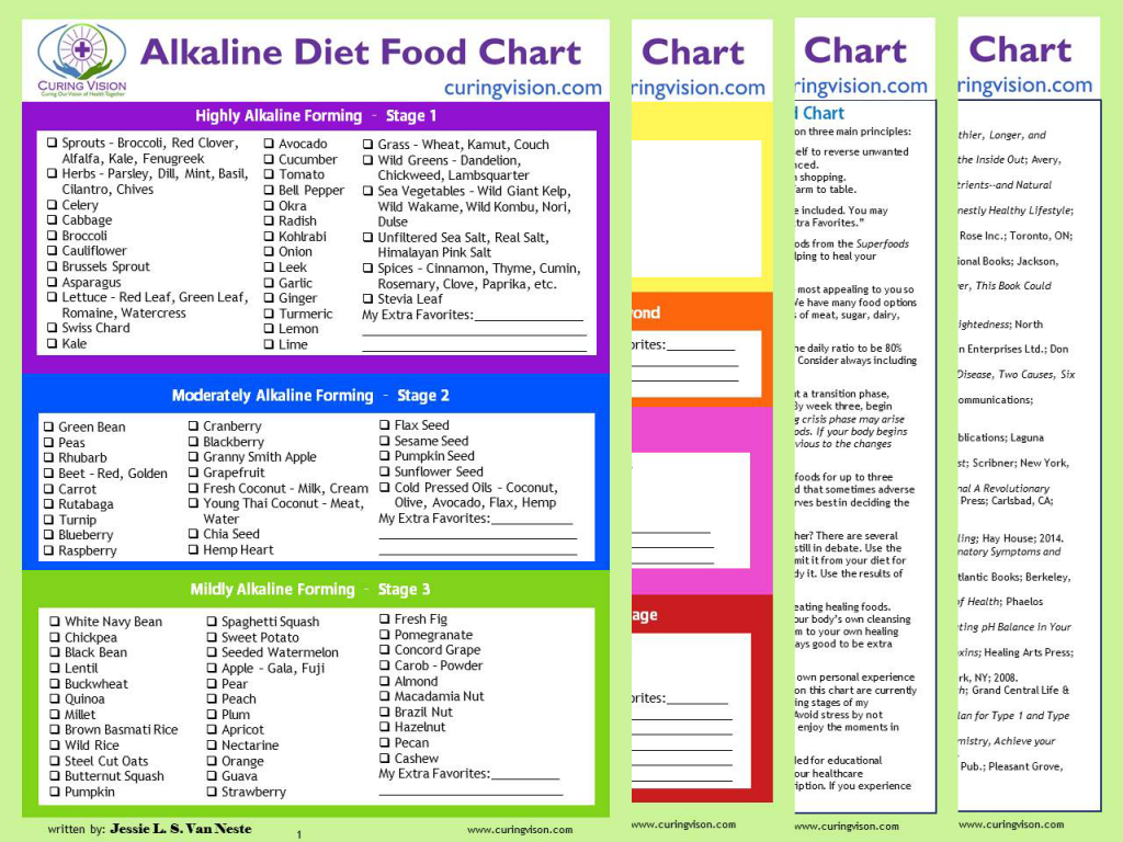 What is the Alkaline Diet? This Alkaline Diet food chart from Curing Vision is a list of Alkaline Diet foods making it easy to learn how to eat alkaline forming foods for a balanced lifestyle. If you need an easy explanation of Alkaline Diet 101, this food chart does just that plus lists over 25 books that will be a beginners course for a healthy lifestyle.