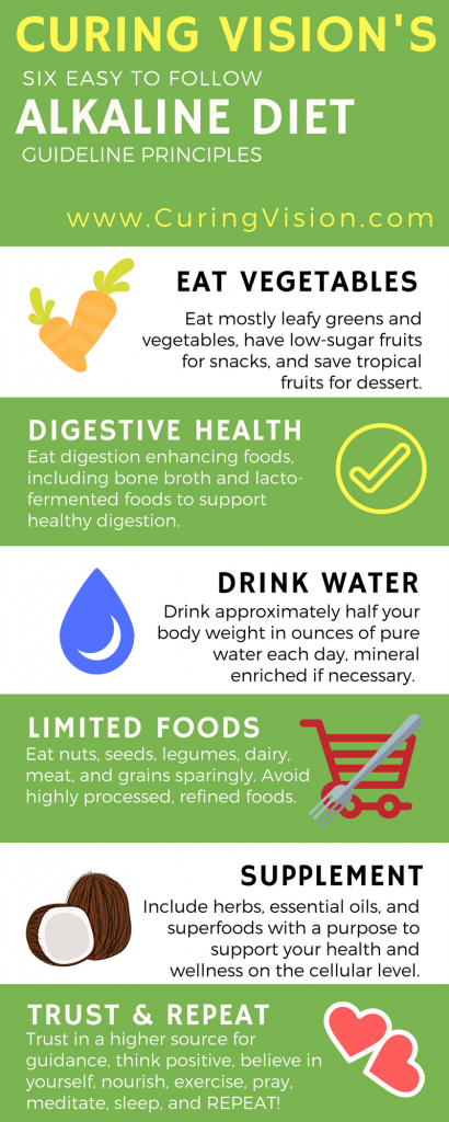 You want to follow the Alkaline Diet but aren't sure how, in this blog post I explain the basics of how I follow the Alkaline Diet, plus and easy to understand infographic of the six guideline principles making it easy to stick with the diet.
